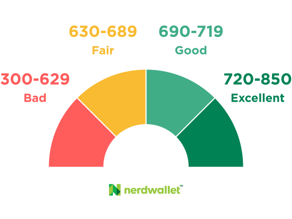 excellent credit score range